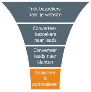 Je sales funnel optimaliseren: een stappenplan